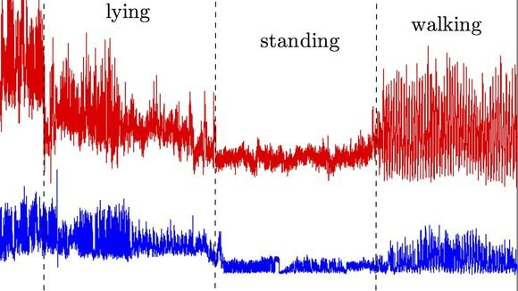 So verändern sich die Wellen, wenn ein Mensch in dem überwachten Raum liegt, steht oder geht.