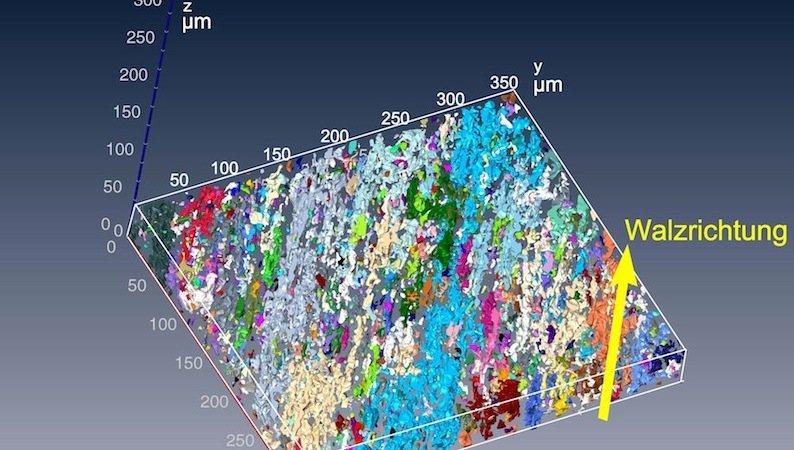 Die 3D-Grafik zeigt eine plattenähnliche Struktur des Dualphasenstahls. Deren räumliche Vernetzung kann man in Walzrichtung durch den Stahl genau verfolgen.