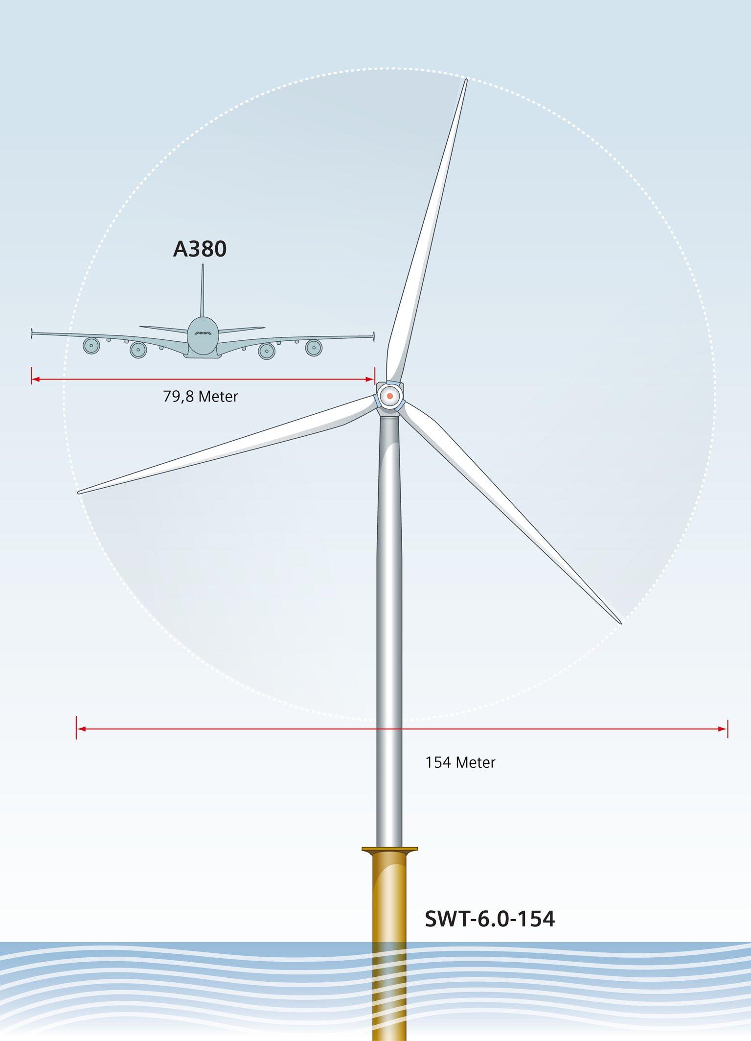 Die Größe der Rotorblätter, die in Hull produziert werden, können sogar mit einem Airbus A380 mithalten. 75 Meter lang ist das längste Rotorblatt der Welt. Es ist Teil der Windturbine SWT-6.0, die schon im dänischen Høvsøre mit einer Leistung von sechs Megawatt im Testbetrieb läuft. Eine einzige Anlage kann bis zu 6.000 Haushalte mit sauberem Strom versorgen.