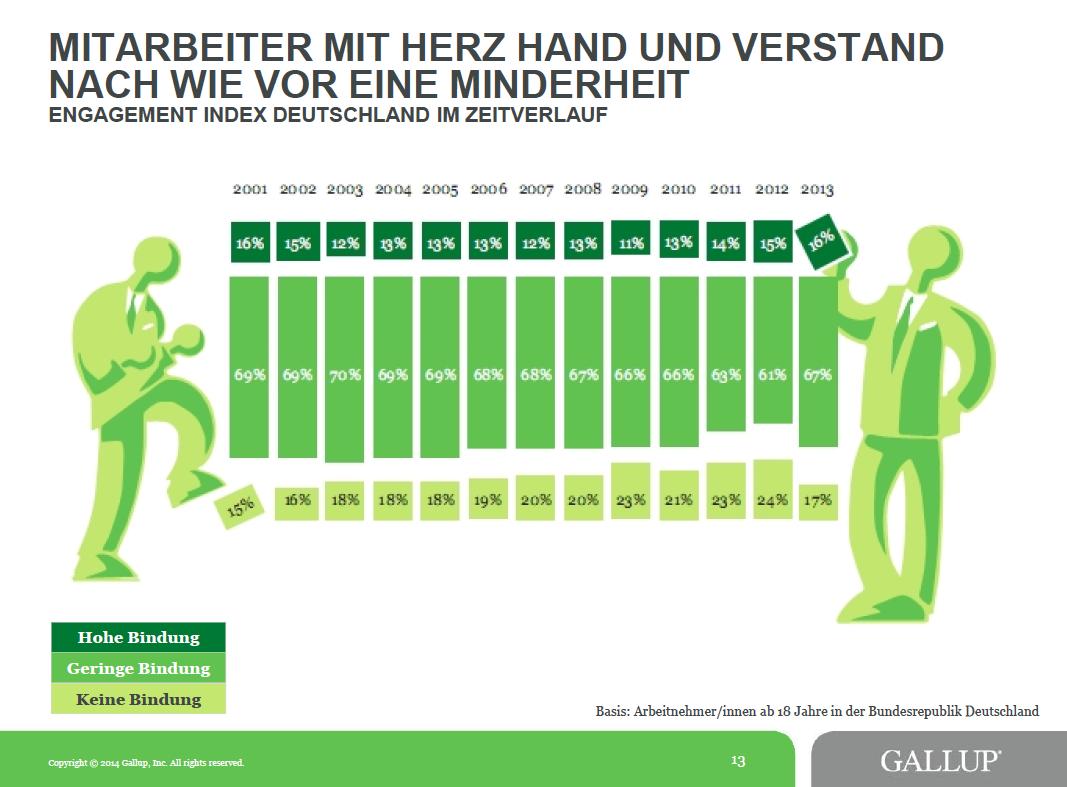 Seit Jahren identifiziert sich nur eine kleine Minderheit der Beschäftigten voll mit ihrem Arbeitgeber.