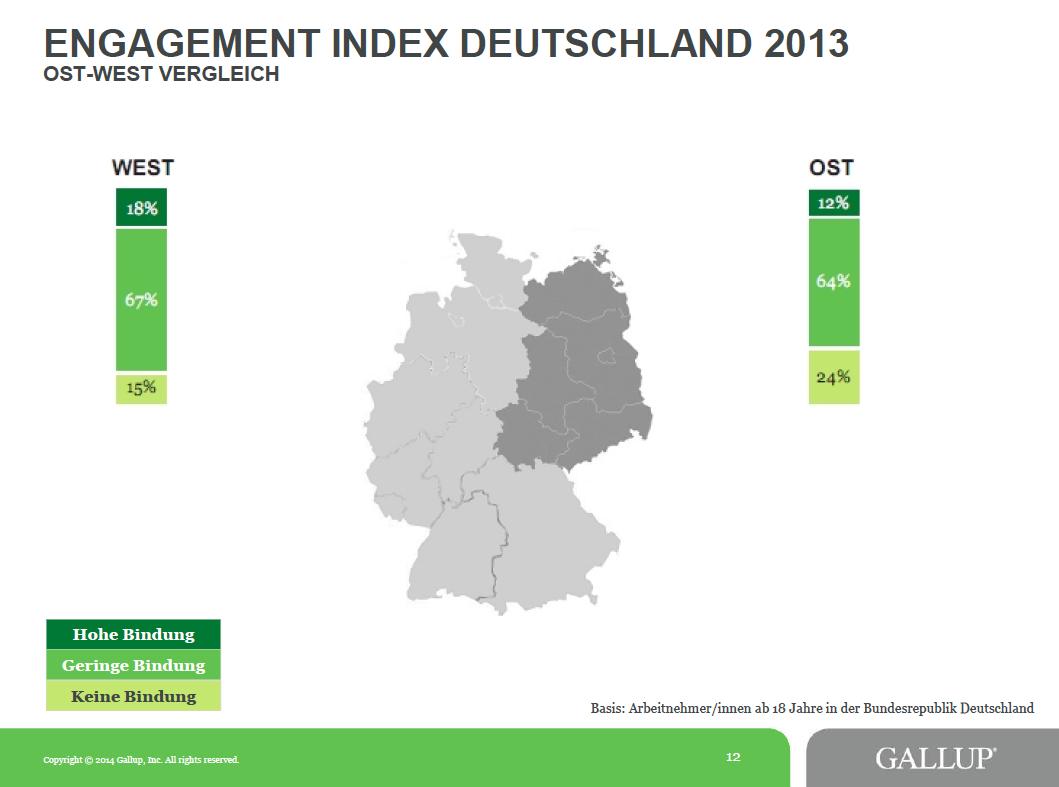 In Ostdeutschland identifizieren sich noch weniger Mitarbeiter mit ihrem Unternehmen als in Westdeutschland.