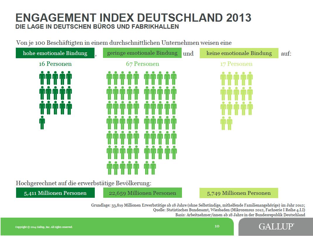 Mehr als 28 Millionen Arbeitnehmer in Deutschland identifizieren sich kaum oder gar nicht mehr mit ihrem Unternehmen. Das sorgt für demotivierte Belegschaften und kostet die Unternehmen in Deutschland bis zu 118 Milliarden Euro.