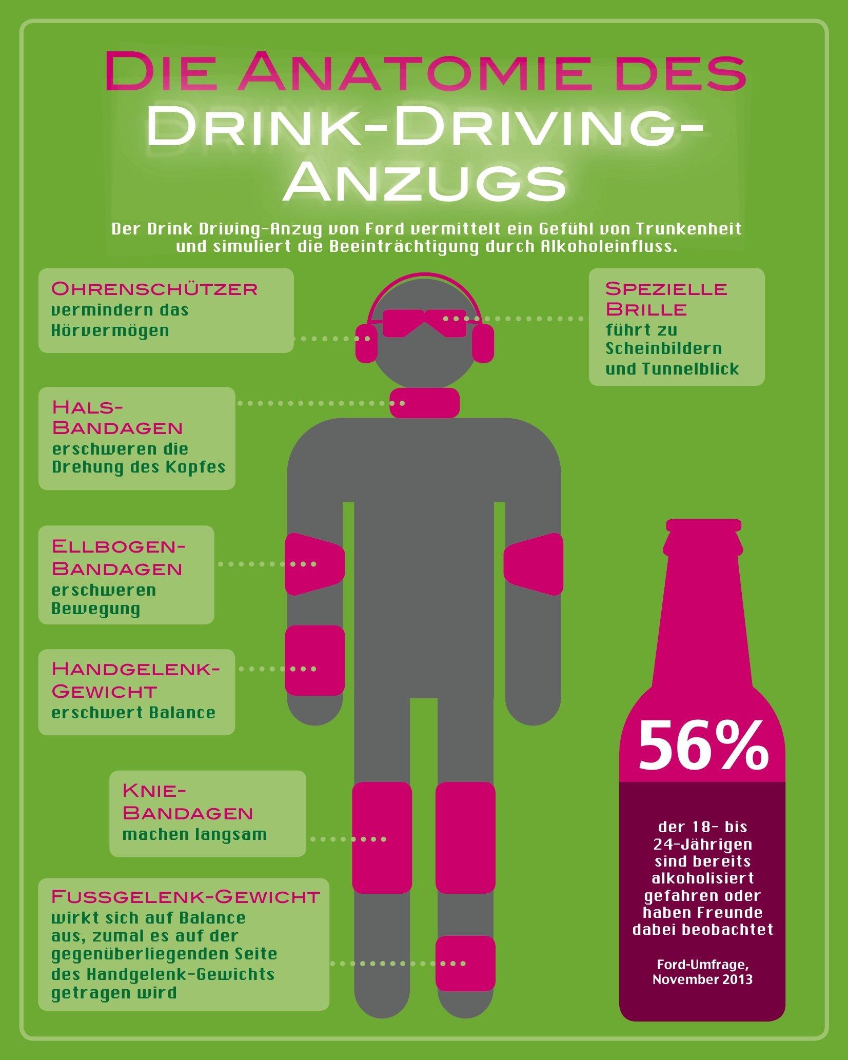 Mehr als die Hälfte aller jungen Autofahrer in Europa haben sich schon mindestens ein Mal unter Alkoholeinfluss hinter das Steuer gesetzt oder zumindest Freunde gesehen, die vor Fahrtantritt Alkohol konsumiert hatten. Das ergab eine von Ford in Auftrag gegebene Studie. Die Befragung von insgesamt 5.000 Fahrern im Alter zwischen 18 und 24 Jahren zeigte auch, dass ein Drittel der Studienteilnehmer schon einmal als Beifahrer von alkoholisierten Personen mitgefahren ist. 66 Prozent gaben zu, dass sie die zulässige Promillegrenze für die Teilnahme am Straßenverkehr nicht genau kennen.