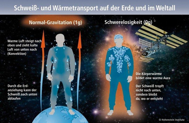 Der Schweiß- und Wärmetransport zwischen Haut und Bekleidung verändert sich in der Schwerelosigkeit. Bei Null-Gravitation kann der Schweiß nicht mehr nach unten ablaufen, sondern bleibt dort, wo er entsteht.