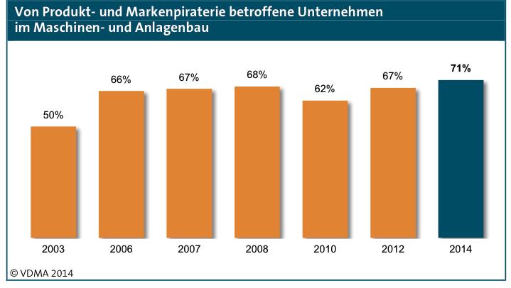 So viele Unternehmen wie nie zuvor waren 2013 im Maschinen- und Anlagenbau von Produktpiraterie betroffen.