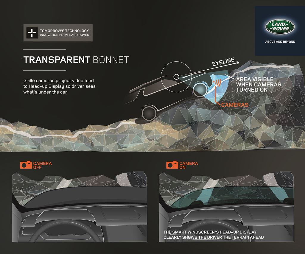 Ob im Gelände oder im Parkhaus: Der virtuelle Blick soll dem Fahrer helfen, die Situation besser abzuschätzen.