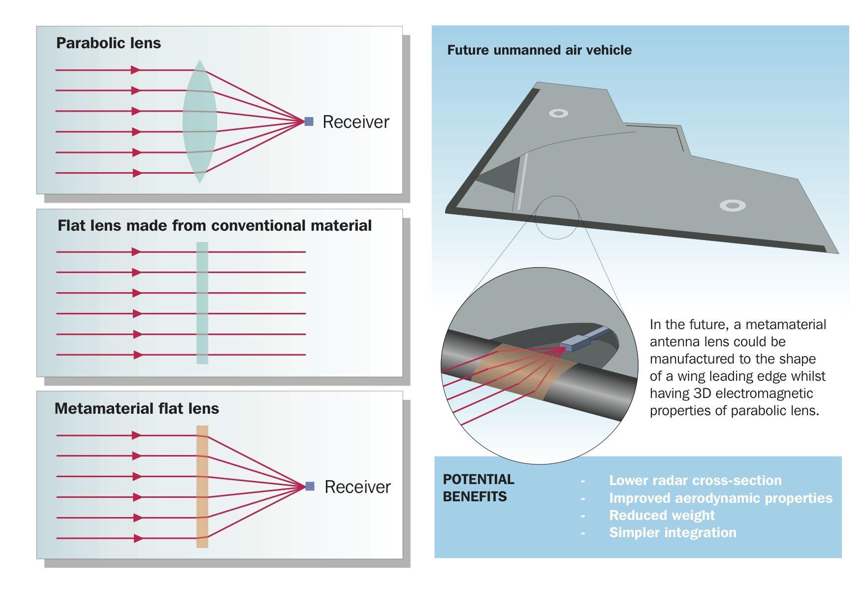 Die Antenne aus Kompositmaterial, die BAE entwickelt hat, bündelt Strahlen auch ohne Krümmung auf einen Receiver.