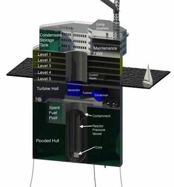 Das schwimmende Atomkraftwerk des MIT soll eine Leistung von bis zu 1000 Megawatt erreichen können. Der Strom wird über Unterwasserkabel zum Festland geschickt.