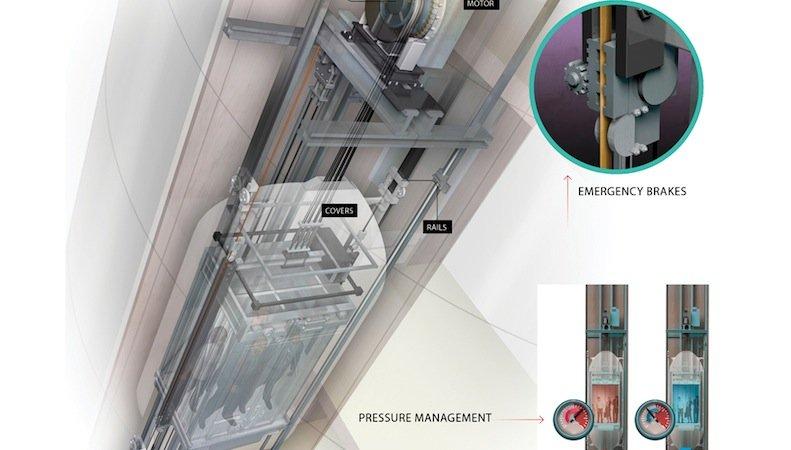 Mit 1200 Meter pro Minute rasen die Passagiere des High-Speed-Aufzugs in die Höhe. Während der Fahrt wird automatisch der Luftdruck in der Kabine reguliert. Zudem sind Notbremsen installiert, die Hitachi im Forschungsturm G1 getestet hat.