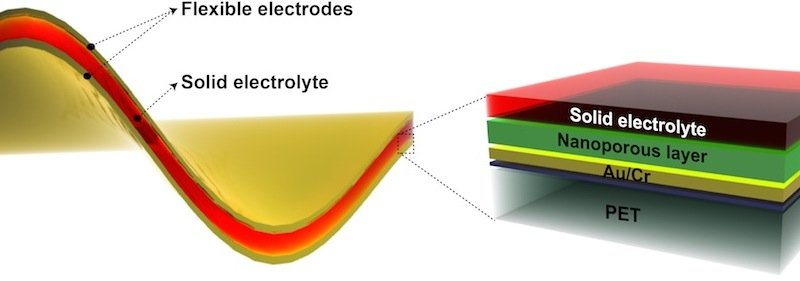 Die biegsame Batterie ist nur ein Viertelmillimeter dick. Die äußeren Lagen bestehen aus 900 Nanometer dünnen Nickelfluorid-Schichten mit winzigen Poren und dienen als Elektroden. Sie umhüllen eine Elektrolytschicht aus Kaliumhydroxid.