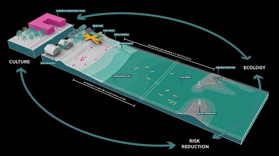 Auch unter Wasser ansteigendes Geländeprofil vor Manhattan soll die Kraft des Meeres bändigen.
