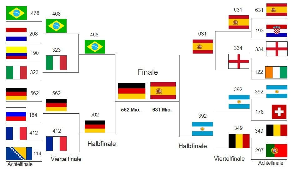 So sieht der Spielverlauf nach der Prognose der Wissenschaftler der Freien Universität, der Universität Göttingen und des Deutschen Instituts für Wirtschaftsforschung aus. Sie basiert auf den Marktwerten der Spieler.