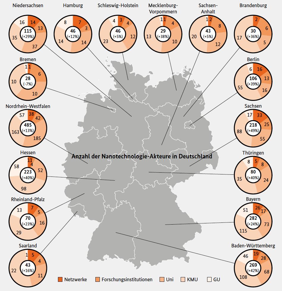 Anzahl und regionale Verteilung der Unternehmen und Forschungseinrichtungen, die sich mit Nanotechnologie befassen (Stand: 9/2013) Der Wert in der Mitte der Kreisdiagramme gibt die Gesamtzahl der Institutionen an (in Klammern Veränderung gegenüber 2011).