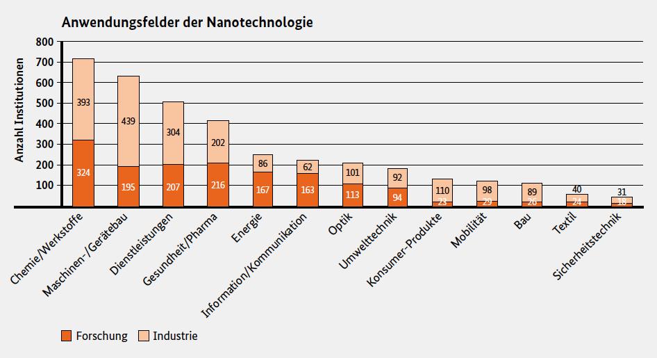 Zuordnung der deutschen Nanotechnologieinstitutionen aus den Bereichen Forschung und Industrie zu Anwendungsfeldern der Nanotechnologie.