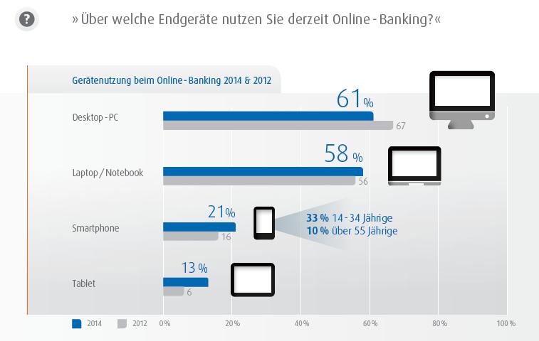 Desktop-Compputer und Laptops sind die am stärksten für das Online-Banking genutzten Geräte. Das Smartphone holt aber auf.