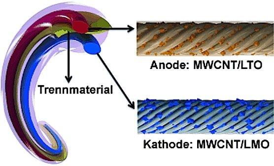 In die beiden Kohlenstoffnanoröhrchen (rot und blau) sind Nanopartikel aus Lithiumtitanoxid (LTO) und Lithiummanganoxid (LMO) eingelagert. Während des Aufladens lagern sich Lithiumionen des LMO-Gitters im LTO-Gitter der Anode ein.