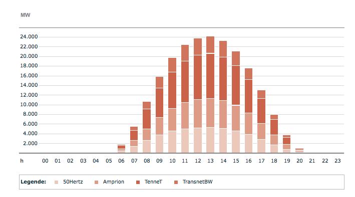 Solarproduktion in Deutschland am 6. Juni 2014.