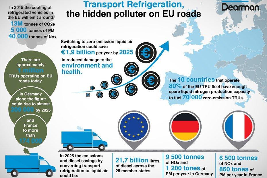 Die Grafik zeigt das Ausmaß der Emissionen, die durch Transportkühlung auf Europas Straßen entstehen.