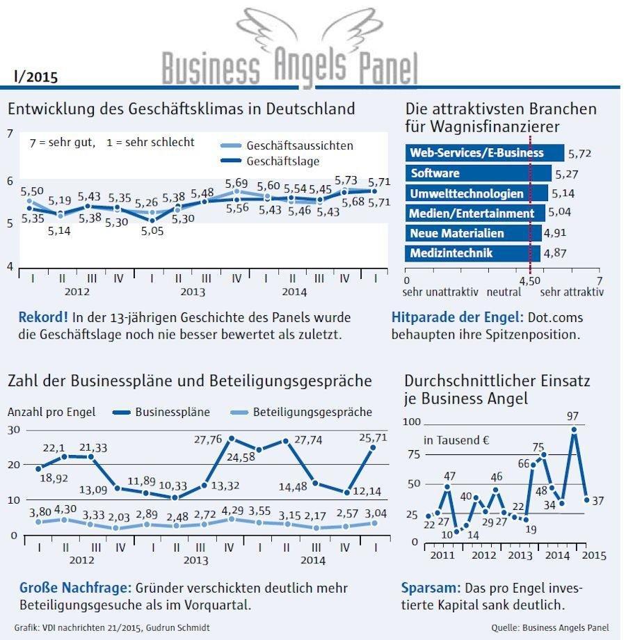 Business Angels Panel 1. Quartal 2015