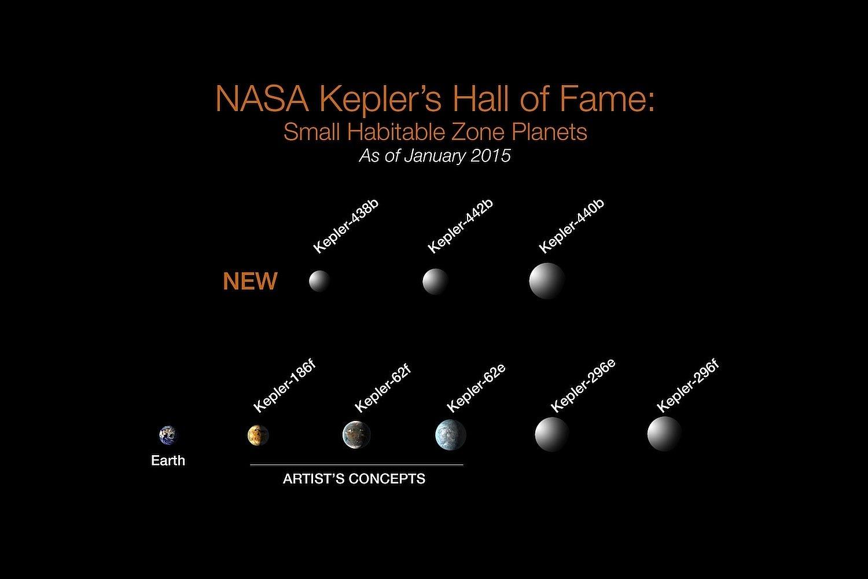 Mit Hilfe des US-Weltraumteleskops Kepler haben die Wissenschaftler acht erdähnliche Planeten gefunden. Sie umkreisen ihre Sterne in der bewohnbaren Zone, in der es weder zu heiß noch zu kalt für flüssiges Wasser ist.