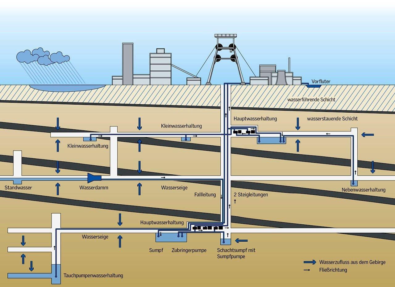 Wasser aus dem Erdreich dringt ständig in die Bergwerke ein. Im Bild eine RAG-Grafik, die den Wasserfluss am Beispiel der stillgelegten Zeche Zollverein in Essen erläutert.