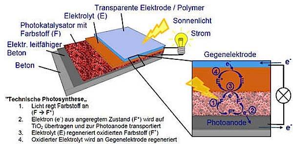 Aufbau von Farbstoffsolarzelle auf Beton