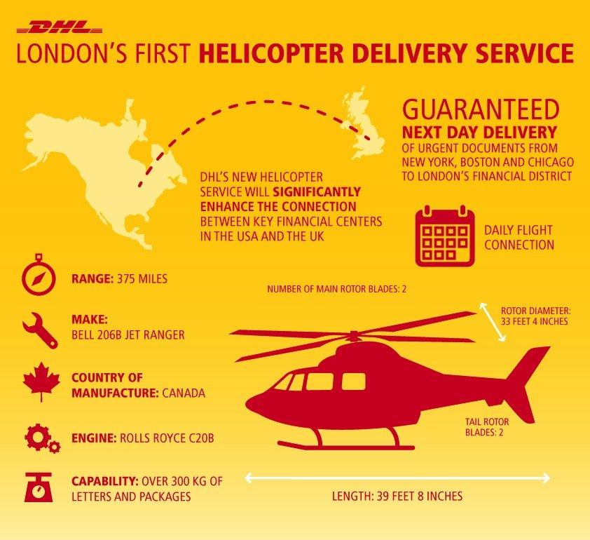 Infografik zum Londoner DHL-Helikopter: Der Bell 206 Jet Ranger hat eine Reichweite von 600 Kilometern und kann 300 Kilogramm Fracht transportieren.