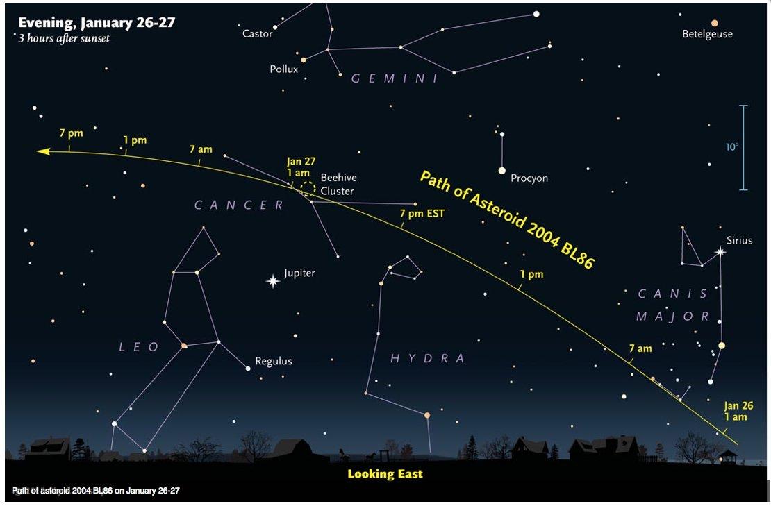 Weg des Asteroiden 2004 BL86 während der Nacht.