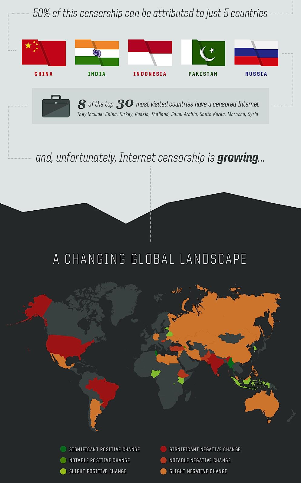 China ist das Land mit der stärksten Zensur im Internet, vor Indien, Indonesien, Pakistan und Russland, so das IT-Unternehmen Golden Frog, das auch in solchen Ländern sichere VPN-Verbindungen anbietet.