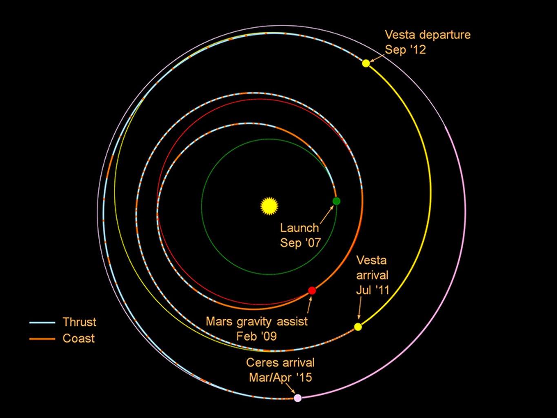 Eine lange Reise hat die NASA-Sonde Dawn seit ihrem Start 2007 hinter sich. 2009 erreichte sie den Mars, 2011 den Planeten Vesta. Am 6. März wird sie den Zwergplaneten Ceres erreichen.
