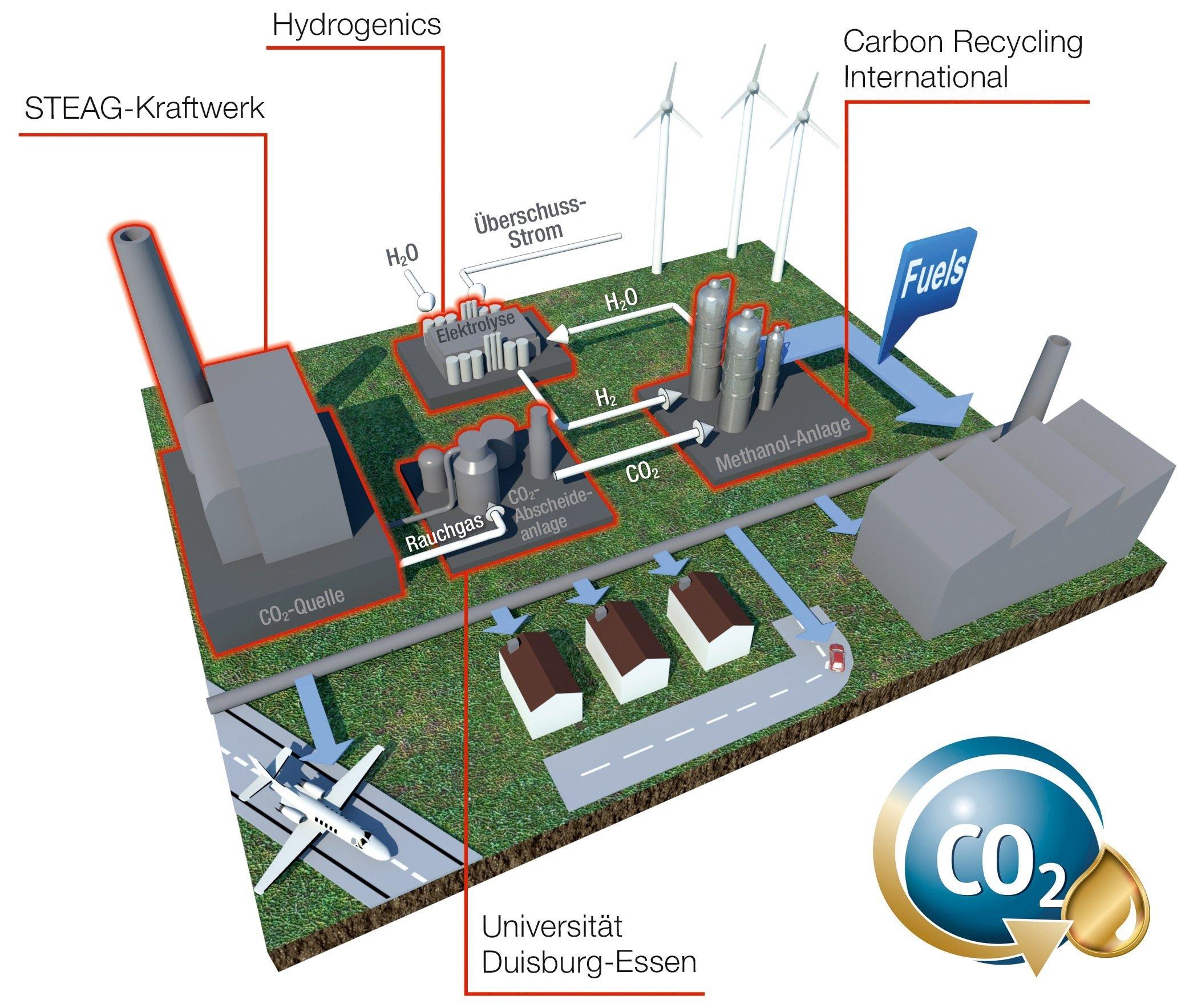 Schema der Methanolherstellung aus Kohlendioxid im Steinkohlekraftwerk Lünen: Die Anlage soll ab 2017 eine Tonne Methanol pro Tag produzieren, das beispielsweise Kraftstoffen zugemischt werden kann.