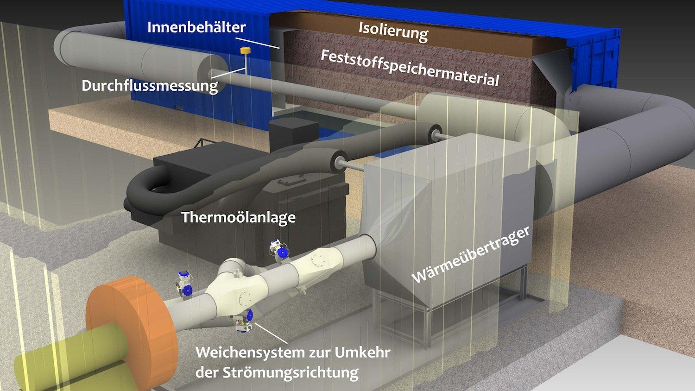 Funktionsweise des Wärmespeichers CellFlux:Wärme wird zwischengespeichert und später bei Bedarf wieder in die Produktion eingespeist.