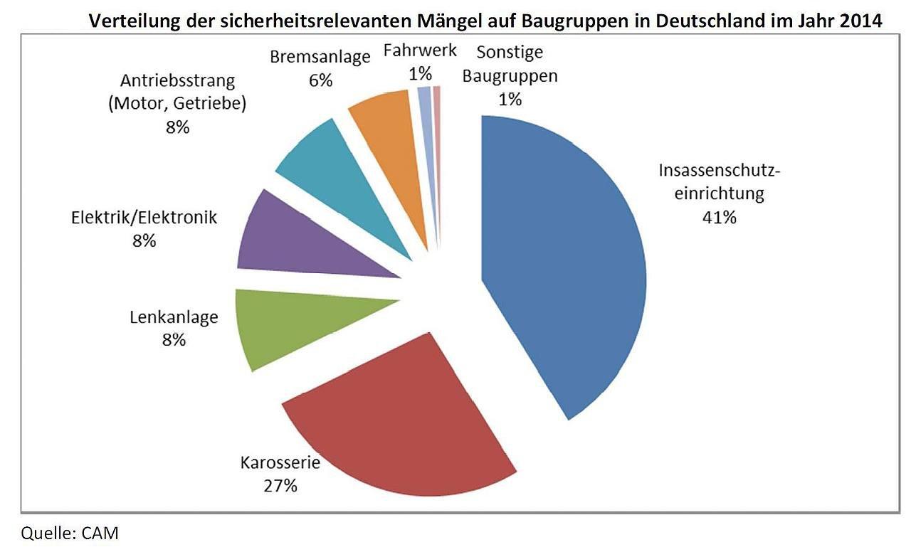 Probleme mit der Sicherheitstechnik, beispielsweise den Airbags, waren 2014 der häufigste Grund für Rückrufe in Deutschland.
