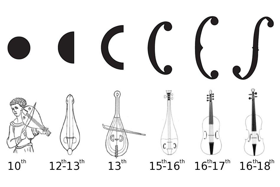 Vom 10. bis zum 18. Jahrhundert veränderte sich die Form des Klangöffnungen von einem simplen Loch bis zum filigran gearbeiteten F.