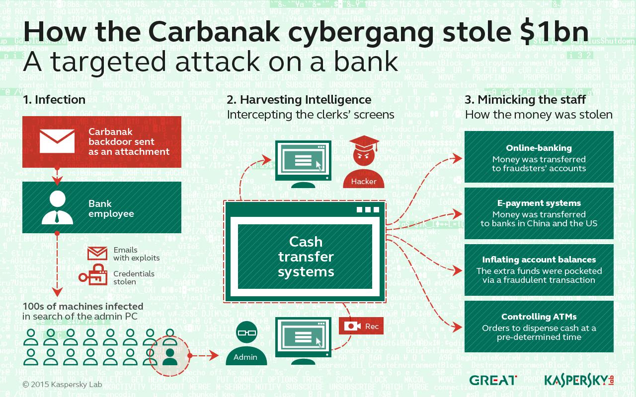 Die Grafik zeigt, wie das Geld mit der Software Carbanak gestohlen wird.
