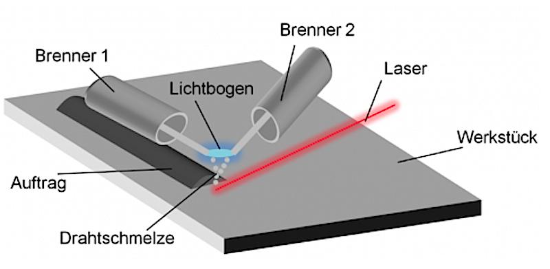 Aufbau des lasergestützten Auftragschweißverfahrens:Der Lichtbogen entsteht zwischen zwei Drähten und schmilzt diese auf. Dann werden sie über die zu reparierende Fläche geführt.