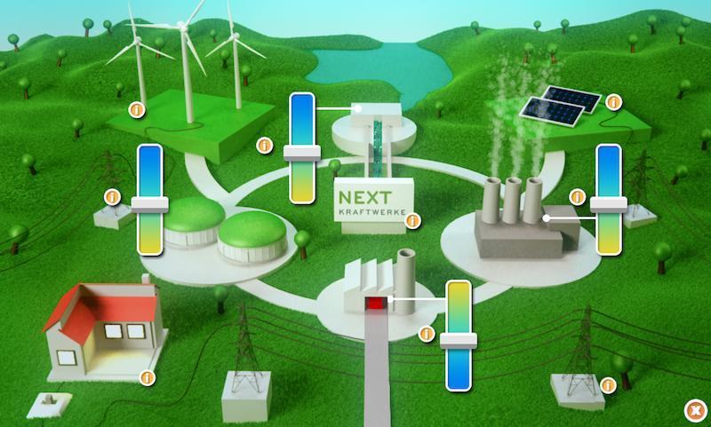 Das Kölner Unternehmen Next Kraftwerke hat ein virtuelles Kraftwerk entwickelt, das 2786 regenerative Kleinkraftwerke bündelt und ihnen den Zugang zum Regelenergiemarkt ermöglicht.