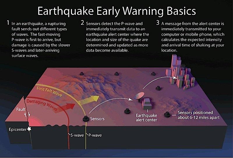 Wenn man durch Smartphones schon die ersten Wellen eines Erdbebens erfassen könnte, wäre es möglich, die Menschen noch vor den Hauptwellen zu warnen.