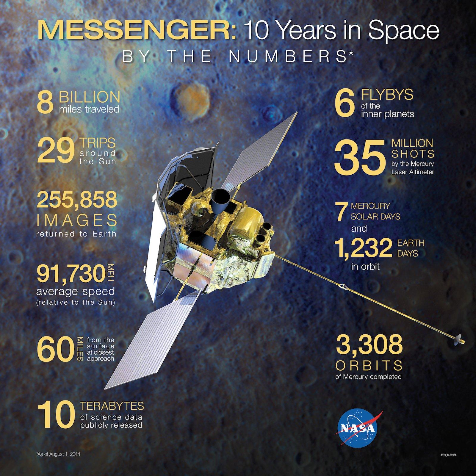 So sah die Bilanz der mehr als erfolgreichen Messenger-Mission bereits im August 2014 aus.