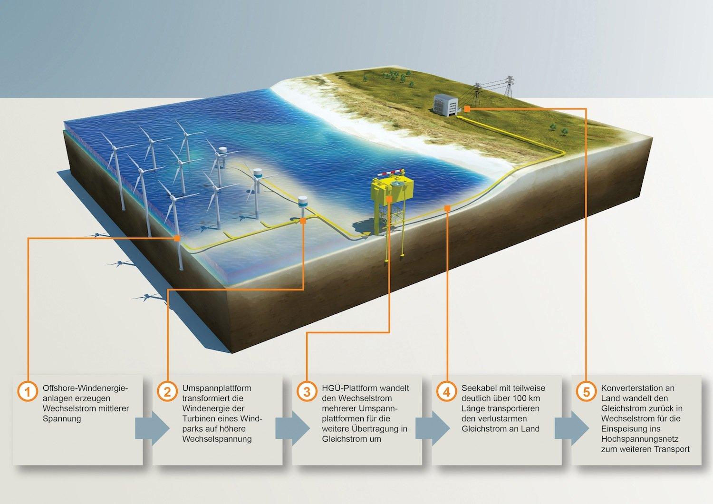 Funktionsweise der Stromübertragung: Der Wechselstrom der Windräder gelangt als Gleichstrom an Land. Dort erfolgt die erneute Umwandlung und Einspeisung ins Hochspannungsnetz.