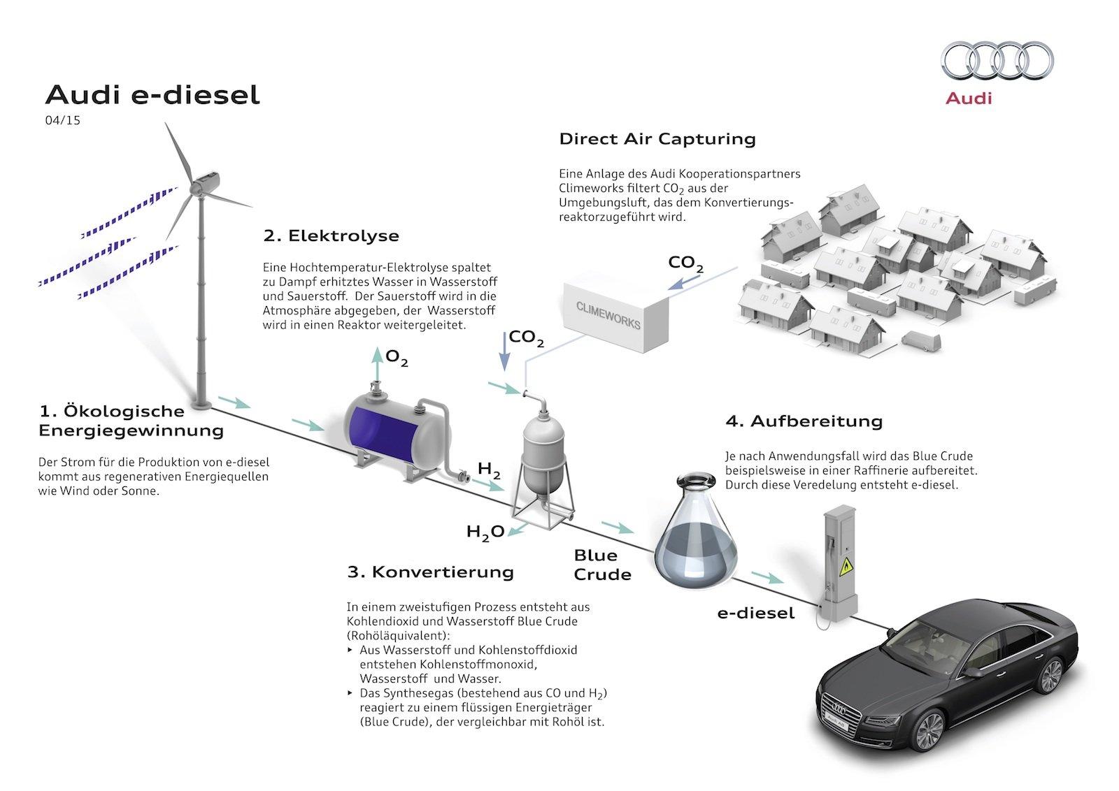 Herstellungsprozess Audi e-diesel.