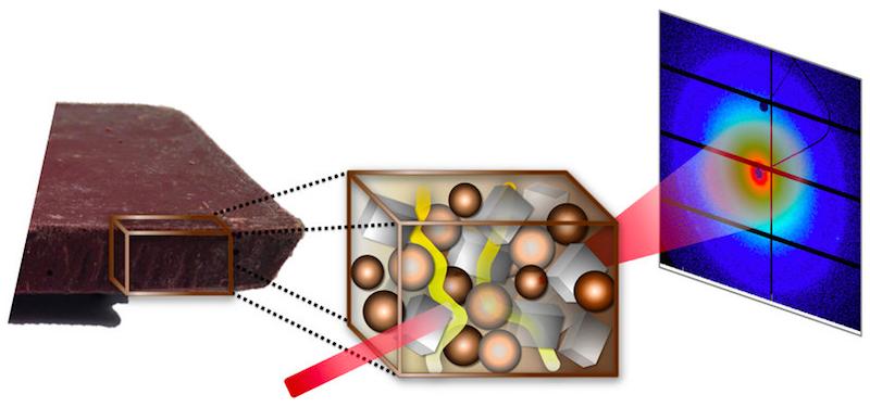 Mit der Röntgenquelle PETRA III konnten die Forscher die Wanderung von flüssigem Fett (gelb) durch die Schokolade erstmals live beobachten. Charakteristische Streubilder (rechts) liefern Informationen über nanometerkleine Strukturen.