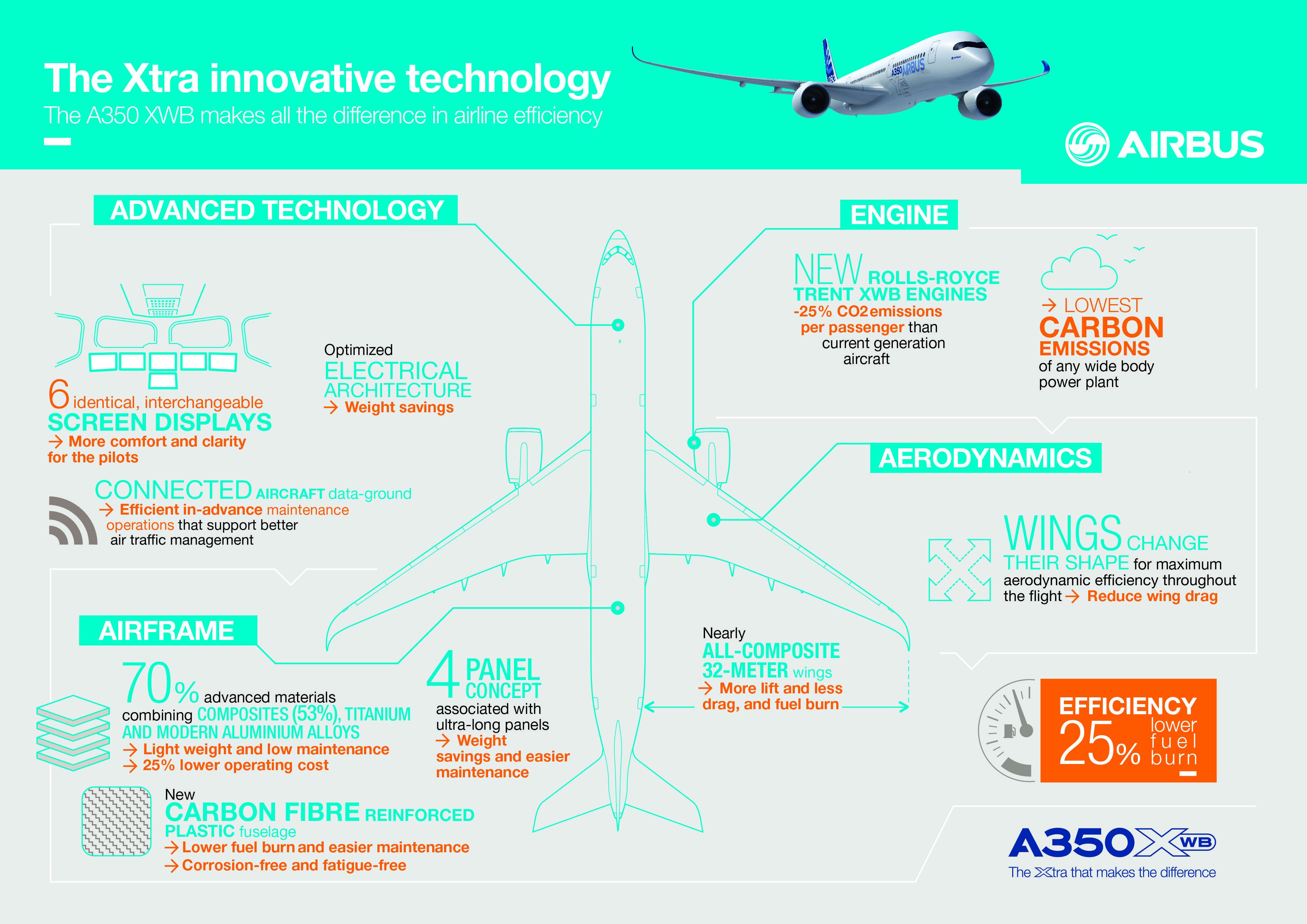 Airbus präsentiert in einer Infografik einige der im Airbus A350 XWB eingesetzten neuen Technologien.