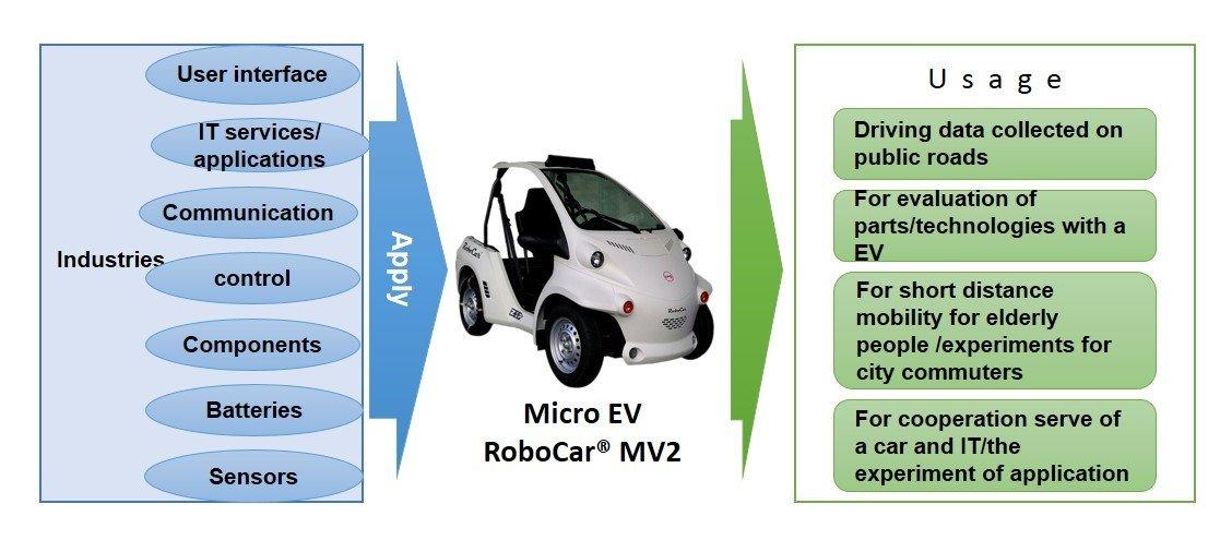 Die Pläne zur Nutzung des RoboCars auf einen Blick.