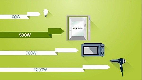 Der energieeffiziente Aufzug GeN2 Switch verbraucht mit 500 Watt weniger Energie als eine Mikrowelle, die es auf 700 Watt bringt.