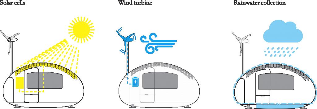So versorgt sich die Ecocapsule mit Strom und mit Wasser. Scheint die Sonne, sind die Sonnenkollektoren zuständig, wenn es windet, dreht sich der Rotor der Windkraftanlage. Regen wird über die Eiform des Gefährts in einen Behälter darunter geleitet und dabei gleichzeitig gereinigt.