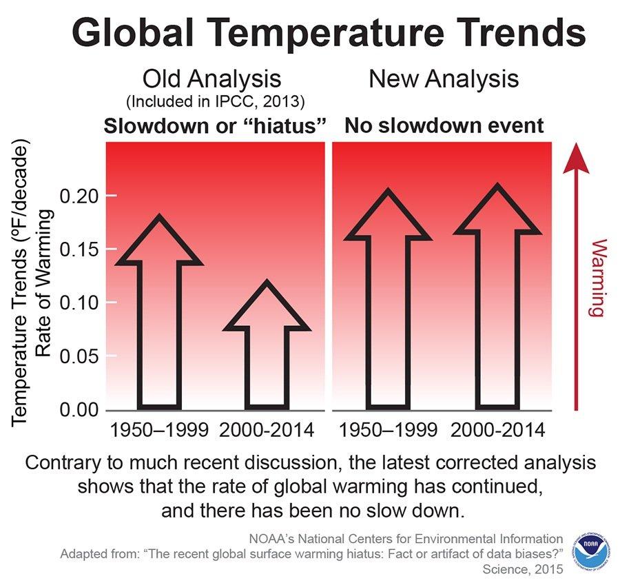 Und die Erde erwärmt sich doch stetig weiter, hat die neueste Untersuchung derWetter- und Ozeanografiebehörde der Vereinigten StaatenNOAA ergeben.