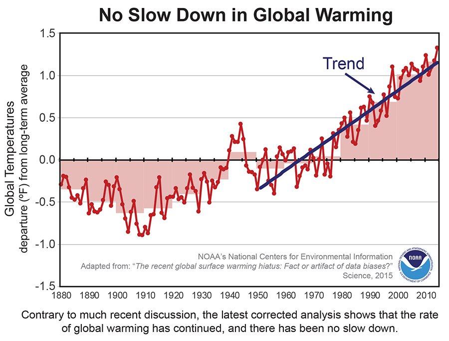 Strich durch die Rechnung: Die NOAA-Wissenschaftler habendie jüngsten Temperaturdaten, die allgemein als besonders gut galten, korrigiert.