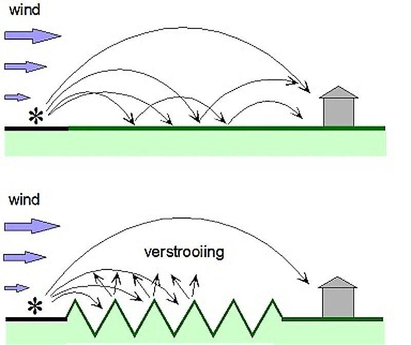 Durch die Erdwälle im Park zwischen Flughafen Schiphol und WohngebietHoofddorp wird der Lärm in verschiedene Richtungen geleitet und dadurch für die Anwohner stark verringert.