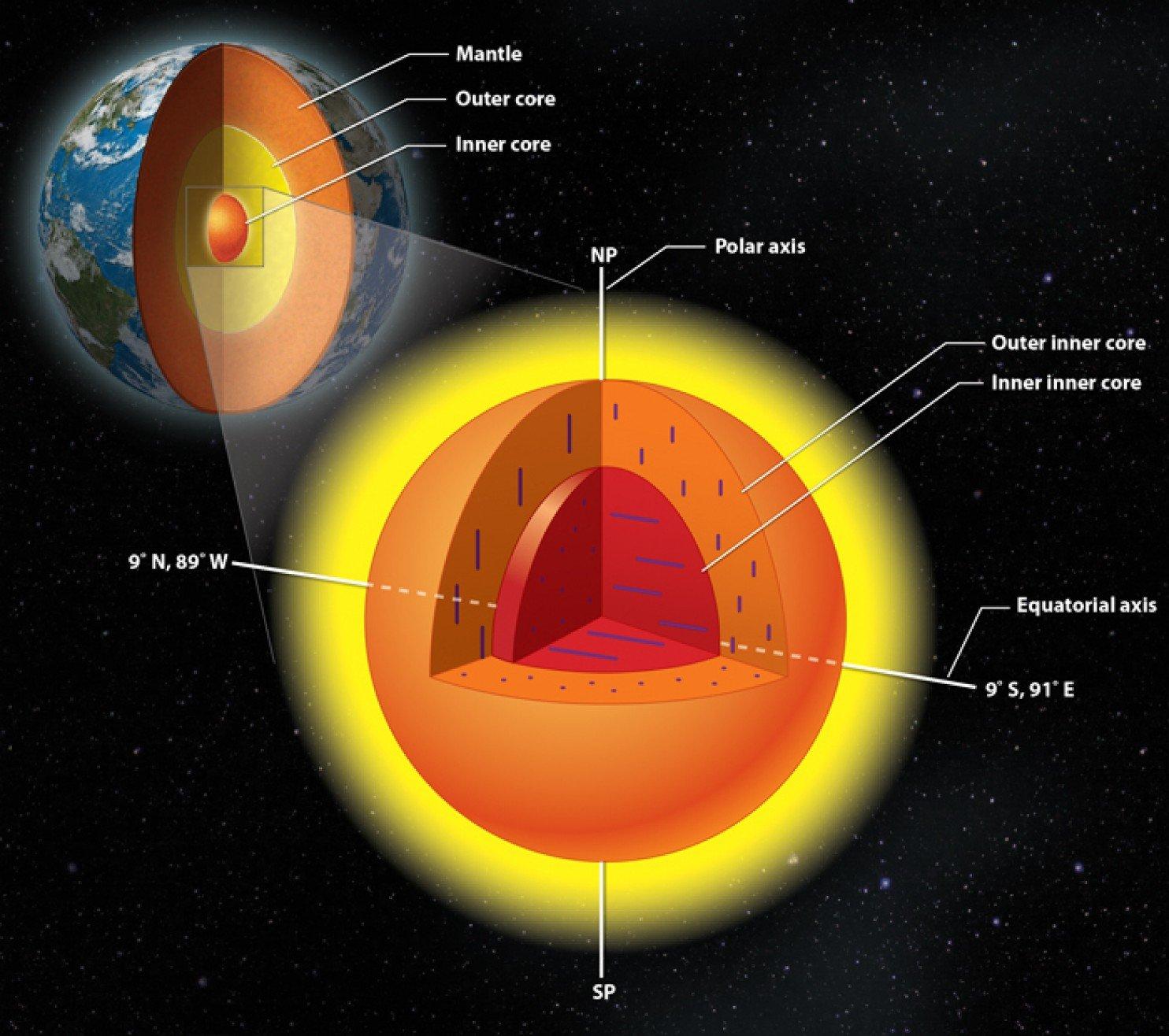 Der Kern der Erde besteht offenbar aus zwei Kernen. Das haben Forscher aus den USA und China herausgefunden.Die Ausrichtung der Kristalle in der Innenkugel steht senkrecht zu der im restlichen inneren Kern.